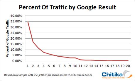 Google Traffic Positions